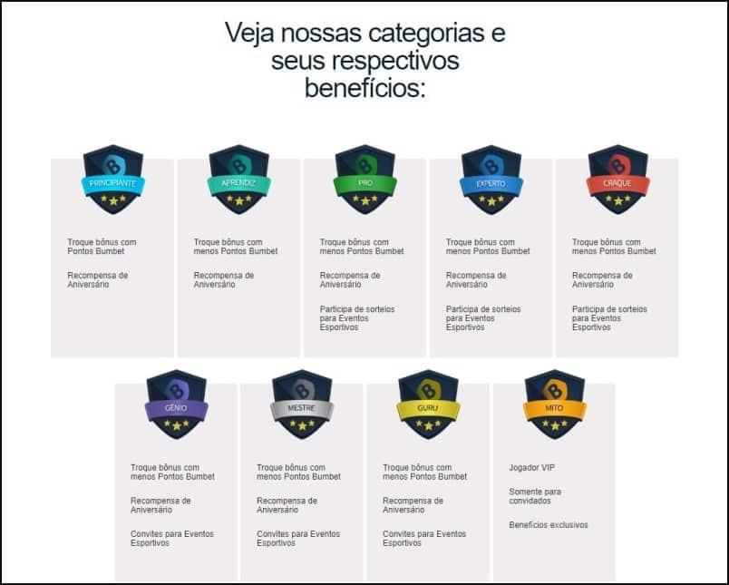 Etapas do Clube de Benefícios do Bumbet Brasil