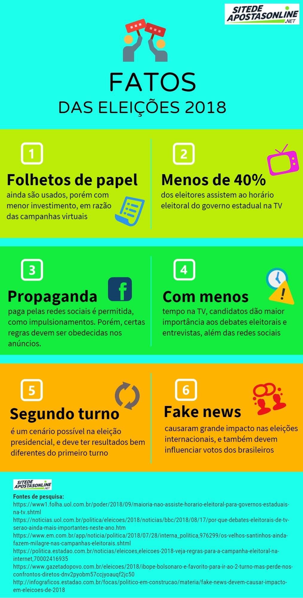 infográfico das eleições 2018