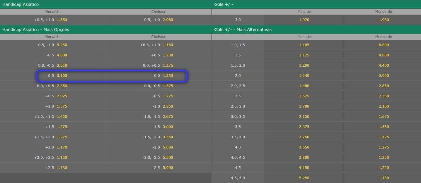 Handicap asiático no bet365.