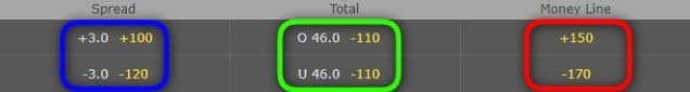Padrão americano de apostas NFL no bet365
