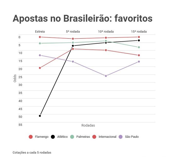 Odds do Brasileirão após 15 rodadas - 1xBet