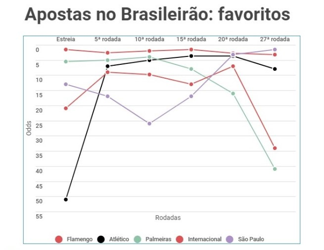 Cotações do 1xBet para campeão do Brasileirão 2020