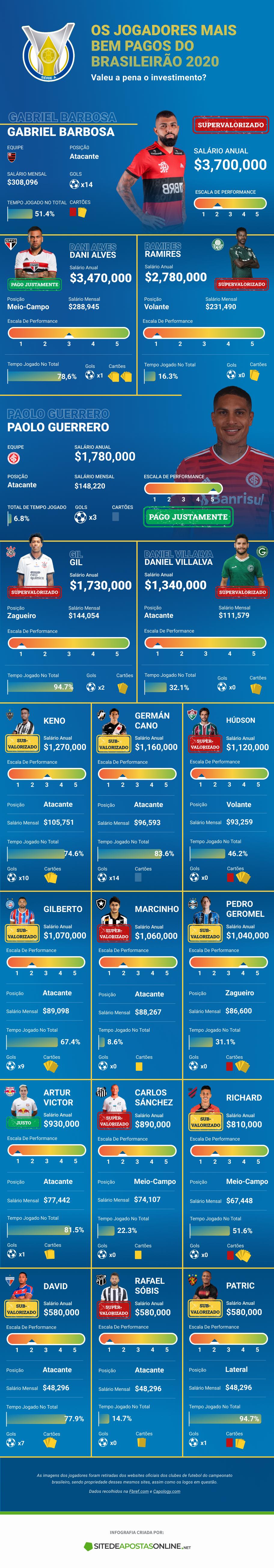 estatísticas dos jogadores mais bem pagos do Brasileirão 2020